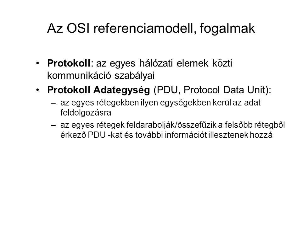 Az OSI referenciamodell, fogalmak Protokoll: az egyes hálózati elemek közti kommunikáció szabályai Protokoll Adategység (PDU, Protocol Data Unit): –az
