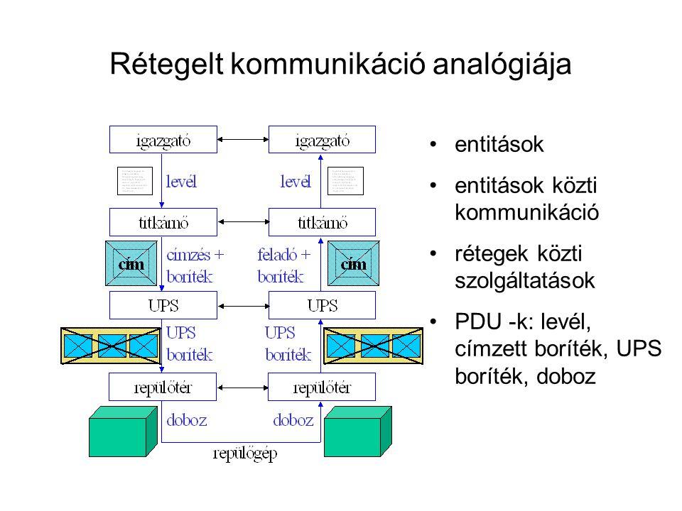 Rétegelt kommunikáció analógiája entitások entitások közti kommunikáció rétegek közti szolgáltatások PDU -k: levél, címzett boríték, UPS boríték, dobo