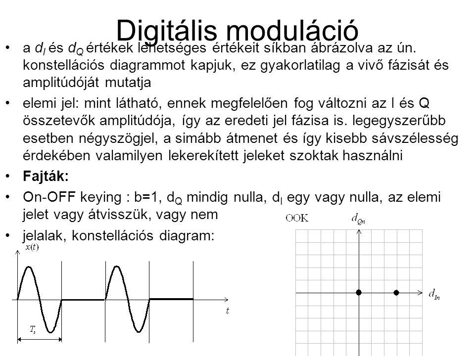 Digitális moduláció a d I és d Q értékek lehetséges értékeit síkban ábrázolva az ún. konstellációs diagrammot kapjuk, ez gyakorlatilag a vivő fázisát