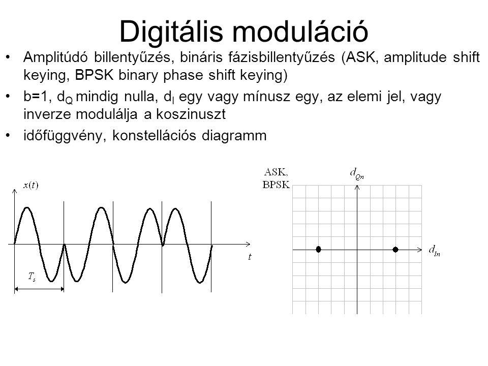 Digitális moduláció Amplitúdó billentyűzés, bináris fázisbillentyűzés (ASK, amplitude shift keying, BPSK binary phase shift keying) b=1, d Q mindig nu