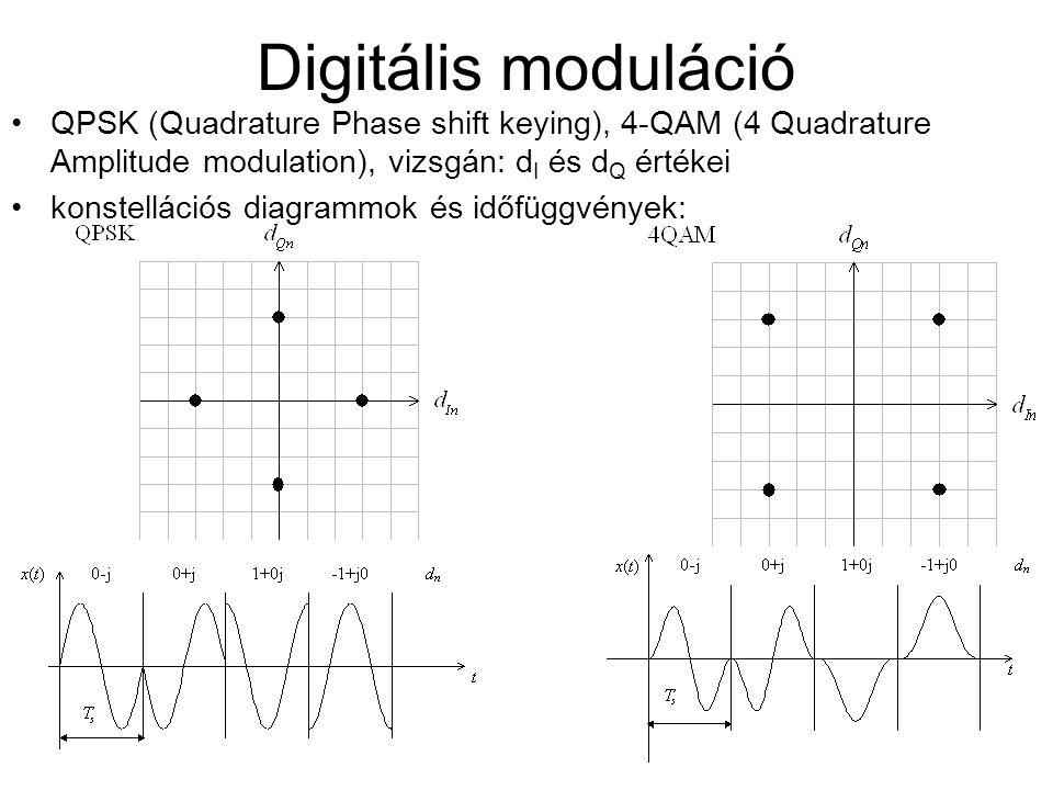 Digitális moduláció QPSK (Quadrature Phase shift keying), 4-QAM (4 Quadrature Amplitude modulation), vizsgán: d I és d Q értékei konstellációs diagram