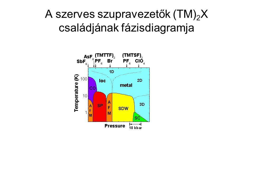 A szerves szupravezetők (TM) 2 X családjának fázisdiagramja