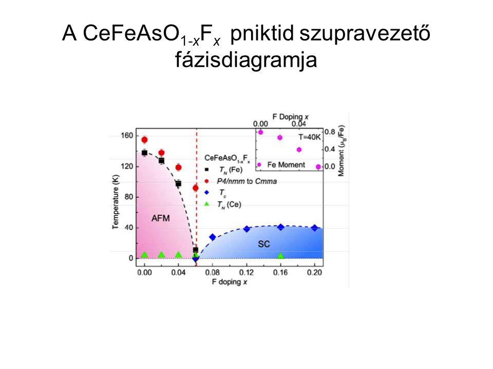 A CeFeAsO 1-x F x pniktid szupravezető fázisdiagramja