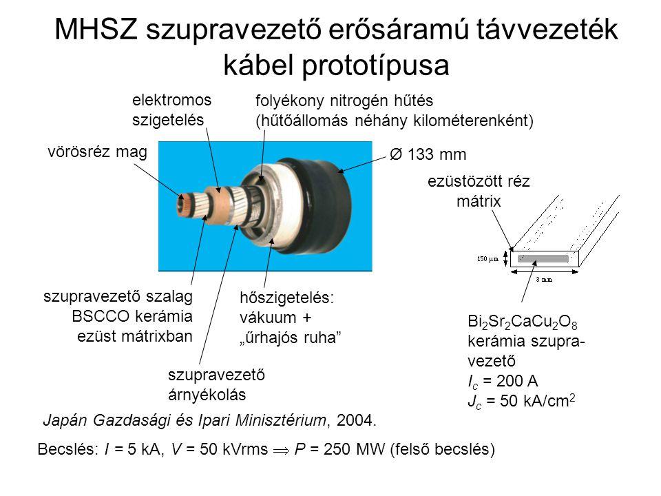 """MHSZ szupravezető erősáramú távvezeték kábel prototípusa vörösréz mag szupravezető szalag BSCCO kerámia ezüst mátrixban elektromos szigetelés szupravezető árnyékolás hőszigetelés: vákuum + """"űrhajós ruha folyékony nitrogén hűtés (hűtőállomás néhány kilométerenként) Ø 133 mm Becslés: I = 5 kA, V = 50 kVrms  P = 250 MW (felső becslés) Bi 2 Sr 2 CaCu 2 O 8 kerámia szupra- vezető I c = 200 A J c = 50 kA/cm 2 ezüstözött réz mátrix Japán Gazdasági és Ipari Minisztérium, 2004."""