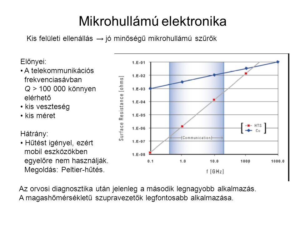 Mikrohullámú elektronika Kis felületi ellenállás → jó minőségű mikrohullámú szűrők Előnyei: A telekommunikációs frekvenciasávban Q > 100 000 könnyen e