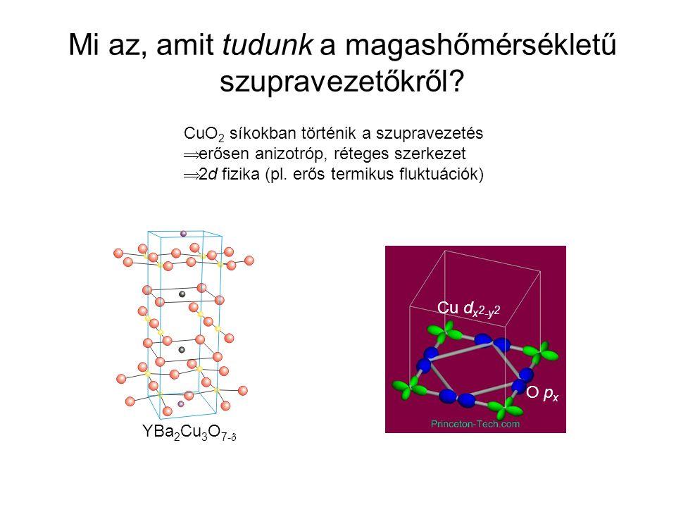 Mi az, amit tudunk a magashőmérsékletű szupravezetőkről? Cu d x 2 -y 2 O p x YBa 2 Cu 3 O 7-  CuO 2 síkokban történik a szupravezetés  erősen anizot