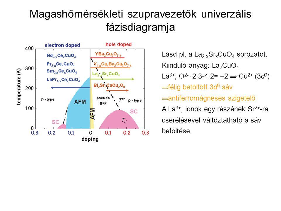 Magashőmérsékleti szupravezetők univerzális fázisdiagramja Lásd pl. a La 2-x Sr x CuO 4 sorozatot: Kiinduló anyag: La 2 CuO 4 La 3+, O 2- : 2·3-4·2= –