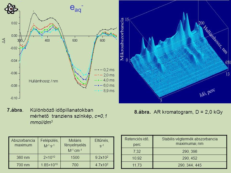 7.ábra. Különböző időpillanatokban mérhető tranziens színkép, c=0,1 mmol/dm 3 e aq - Abszorbancia maximum Felépülés, M -1 s -1 Moláris fényelnyelés M
