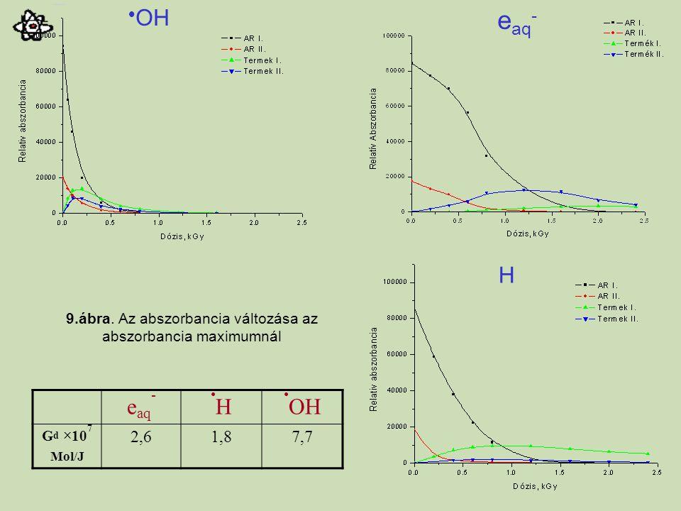  OH e aq - H 9.ábra. Az abszorbancia változása az abszorbancia maximumnál e aq -H OH G d ×10 7 Mol/J 2,61,87,7