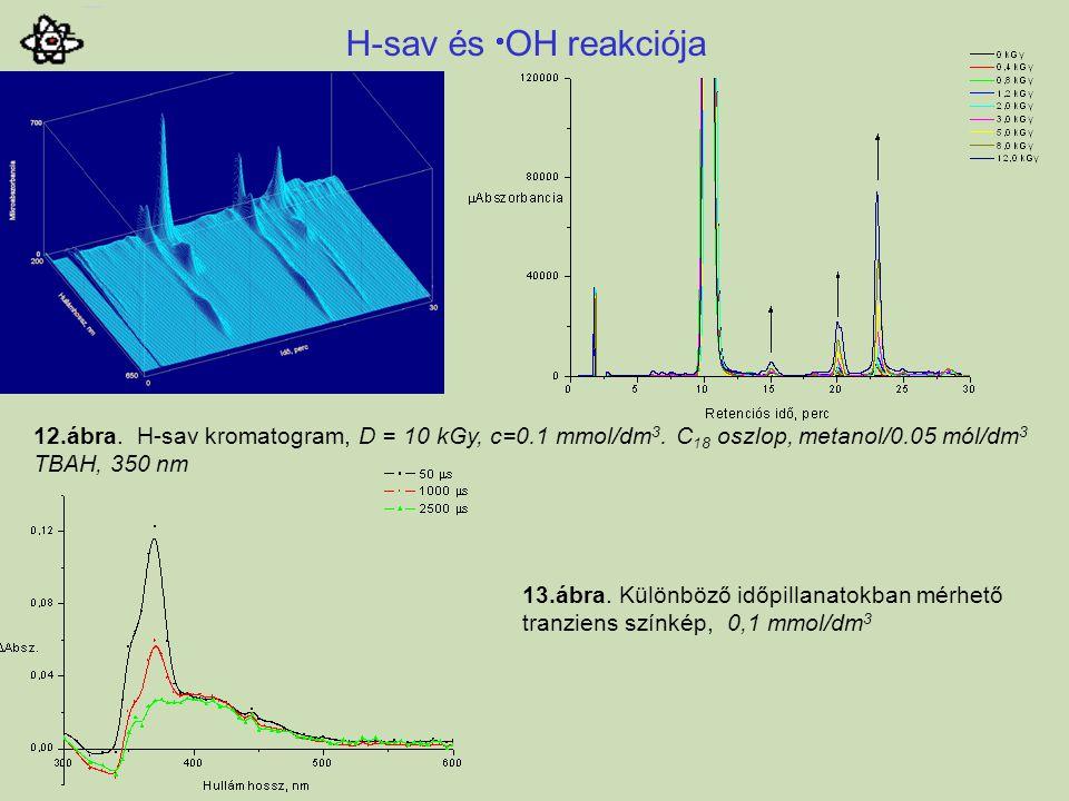 12.ábra. H-sav kromatogram, D = 10 kGy, c=0.1 mmol/dm 3. C 18 oszlop, metanol/0.05 mól/dm 3 TBAH, 350 nm H-sav és  OH reakciója 13.ábra. Különböző id