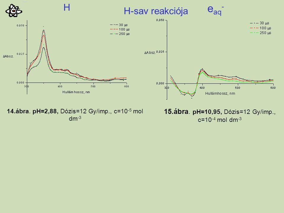 14.ábra. pH=2,88, Dózis=12 Gy/imp., c=10 -5 mol dm -3 H-sav reakciója 15.ábra. pH=10,95, Dózis=12 Gy/imp., c=10 -4 mol dm -3 e aq - H