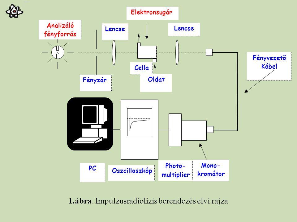 1.ábra. Impulzusradiolízis berendezés elvi rajza Elektronsugár Analizáló fényforrás Fényzár Lencse Cella Fényvezető Kábel PC Oszcilloszkóp Photo- mult