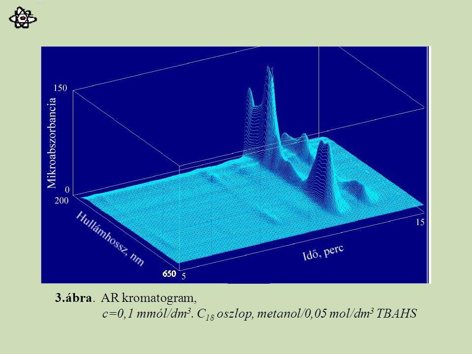 3.ábra. AR kromatogram, c=0,1 mmól/dm 3. C 18 oszlop, metanol/0,05 mol/dm 3 TBAHS