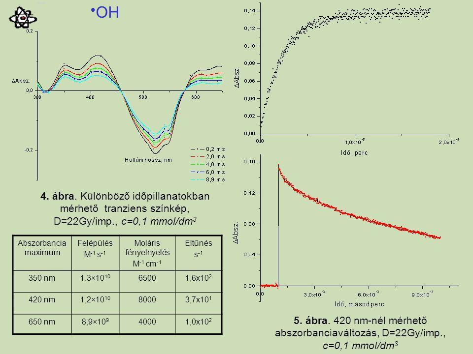 Abszorbancia maximum Felépülés M -1 s -1 Moláris fényelnyelés M -1 cm -1 Eltűnés s -1 350 nm1.3×10 10 65001,6x10 2 420 nm1,2×10 10 80003,7x10 1 650 nm8,9×10 9 40001,0x10 2 4.