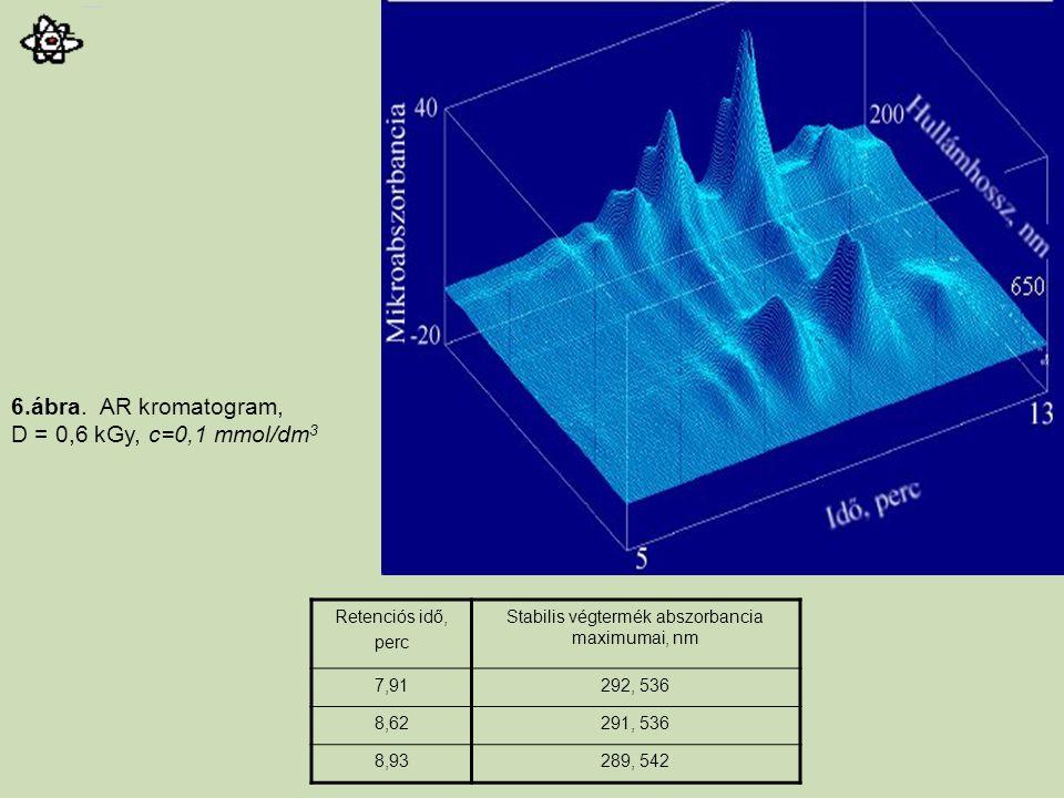 Retenciós idő, perc Stabilis végtermék abszorbancia maximumai, nm 7,91292, 536 8,62291, 536 8,93289, 542 6.ábra. AR kromatogram, D = 0,6 kGy, c=0,1 mm