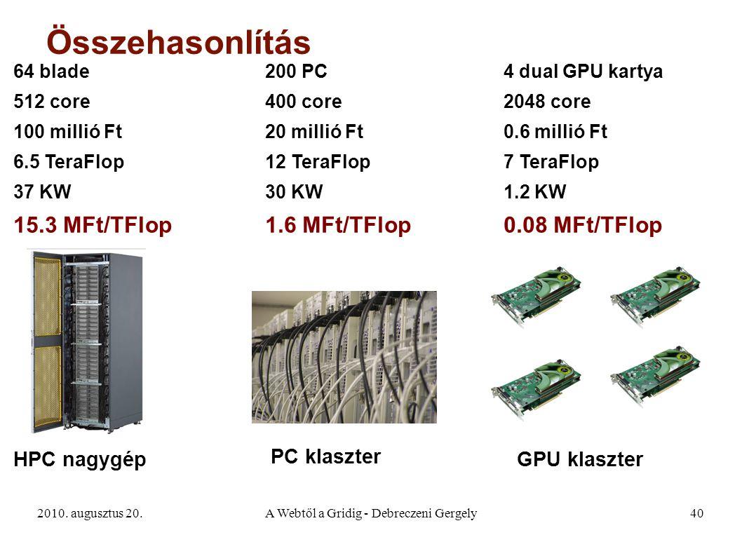 2010. augusztus 20.A Webtől a Gridig - Debreczeni Gergely40 Összehasonlítás PC klaszter HPC nagygépGPU klaszter 200 PC 400 core 20 millió Ft 12 TeraFl