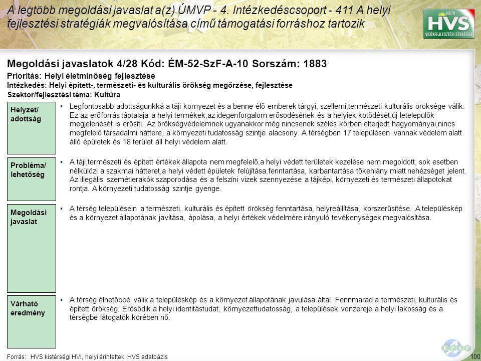 100 Forrás:HVS kistérségi HVI, helyi érintettek, HVS adatbázis Megoldási javaslatok 4/28 Kód: ÉM-52-SzF-A-10 Sorszám: 1883 A legtöbb megoldási javasla