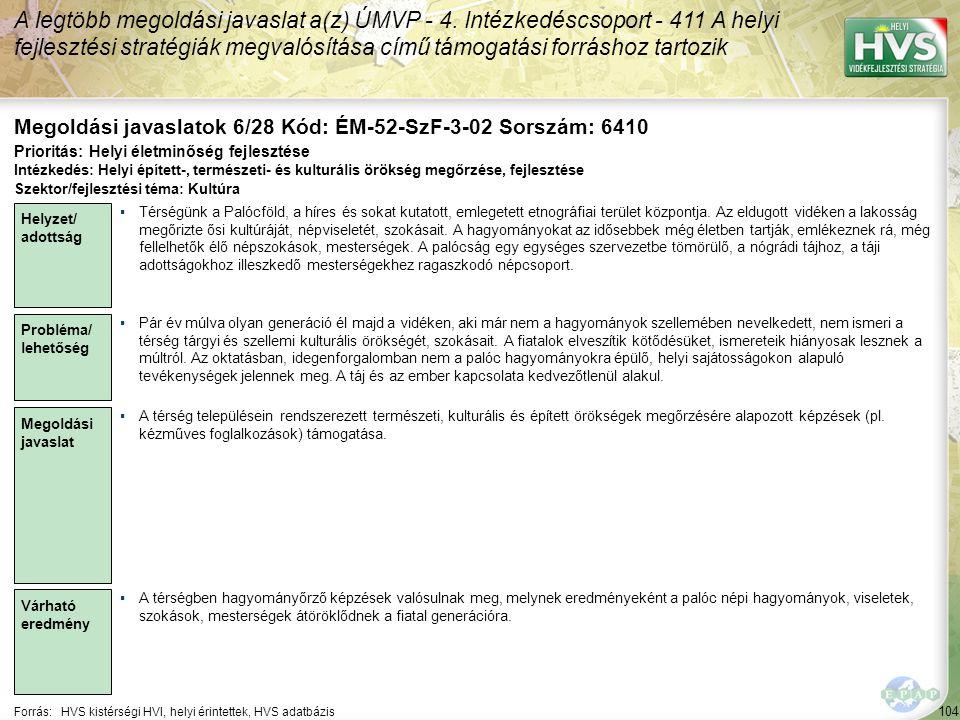 104 Forrás:HVS kistérségi HVI, helyi érintettek, HVS adatbázis Megoldási javaslatok 6/28 Kód: ÉM-52-SzF-3-02 Sorszám: 6410 A legtöbb megoldási javasla