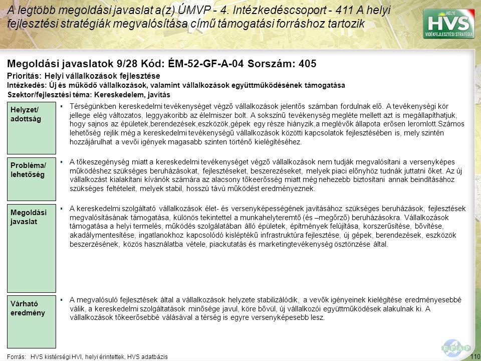 110 Forrás:HVS kistérségi HVI, helyi érintettek, HVS adatbázis Megoldási javaslatok 9/28 Kód: ÉM-52-GF-A-04 Sorszám: 405 A legtöbb megoldási javaslat