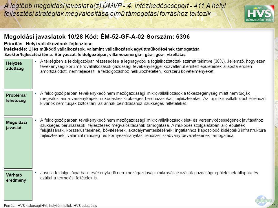 112 Forrás:HVS kistérségi HVI, helyi érintettek, HVS adatbázis Megoldási javaslatok 10/28 Kód: ÉM-52-GF-A-02 Sorszám: 6396 A legtöbb megoldási javasla