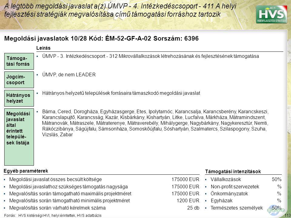 113 Forrás:HVS kistérségi HVI, helyi érintettek, HVS adatbázis A legtöbb megoldási javaslat a(z) ÚMVP - 4. Intézkedéscsoport - 411 A helyi fejlesztési