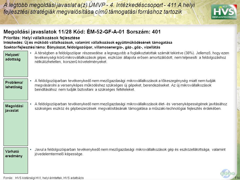 114 Forrás:HVS kistérségi HVI, helyi érintettek, HVS adatbázis Megoldási javaslatok 11/28 Kód: ÉM-52-GF-A-01 Sorszám: 401 A legtöbb megoldási javaslat
