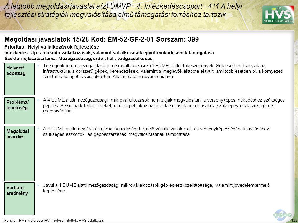 122 Forrás:HVS kistérségi HVI, helyi érintettek, HVS adatbázis Megoldási javaslatok 15/28 Kód: ÉM-52-GF-2-01 Sorszám: 399 A legtöbb megoldási javaslat
