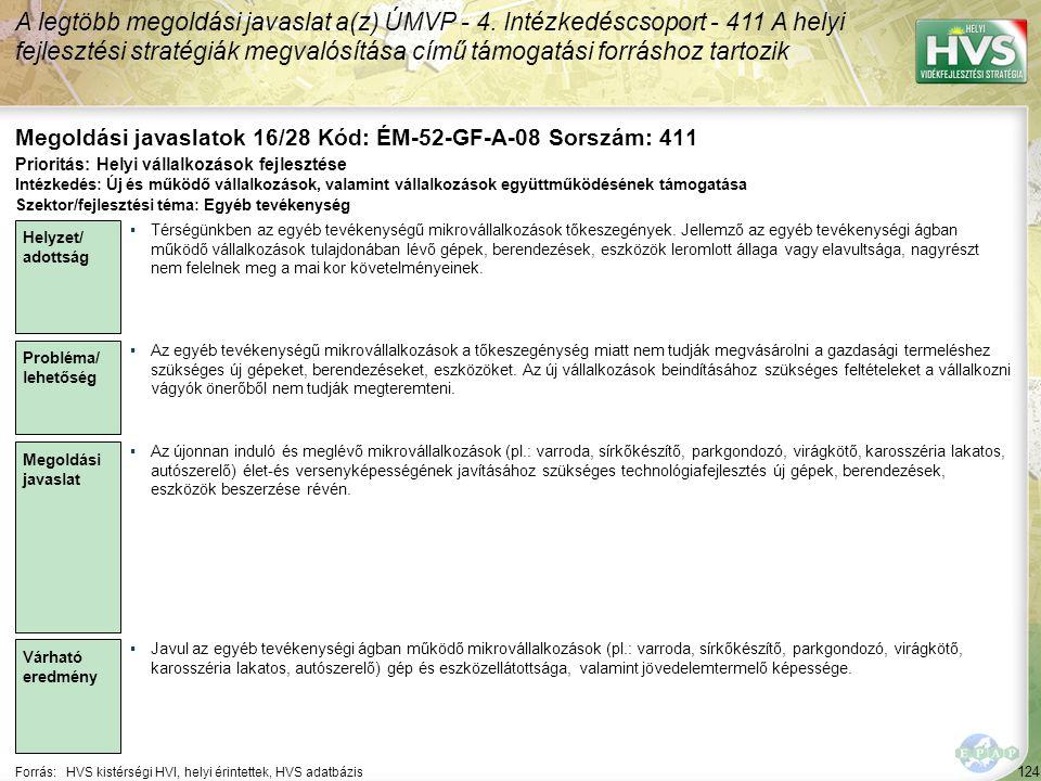 124 Forrás:HVS kistérségi HVI, helyi érintettek, HVS adatbázis Megoldási javaslatok 16/28 Kód: ÉM-52-GF-A-08 Sorszám: 411 A legtöbb megoldási javaslat