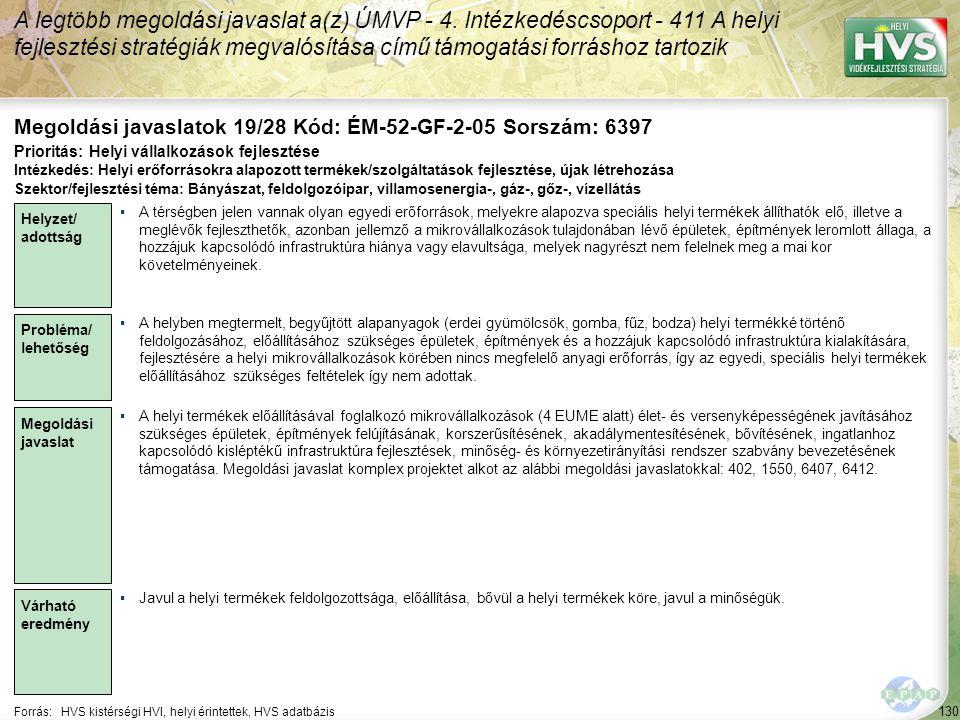 130 Forrás:HVS kistérségi HVI, helyi érintettek, HVS adatbázis Megoldási javaslatok 19/28 Kód: ÉM-52-GF-2-05 Sorszám: 6397 A legtöbb megoldási javasla