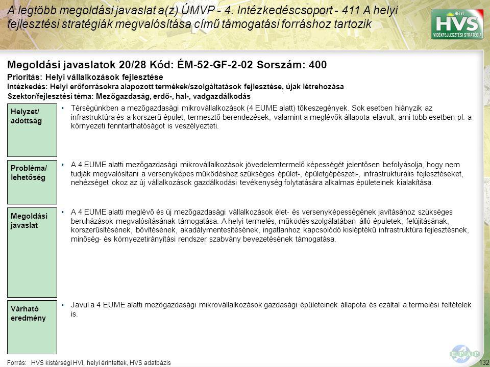 132 Forrás:HVS kistérségi HVI, helyi érintettek, HVS adatbázis Megoldási javaslatok 20/28 Kód: ÉM-52-GF-2-02 Sorszám: 400 A legtöbb megoldási javaslat