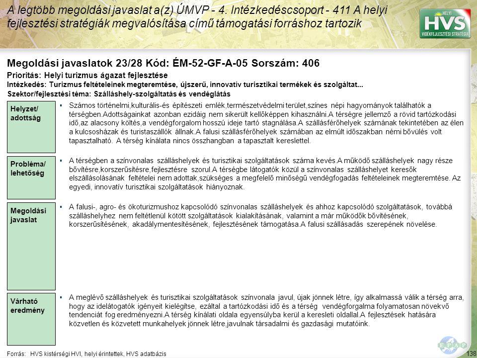 138 Forrás:HVS kistérségi HVI, helyi érintettek, HVS adatbázis Megoldási javaslatok 23/28 Kód: ÉM-52-GF-A-05 Sorszám: 406 A legtöbb megoldási javaslat