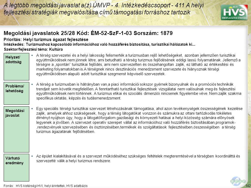 142 Forrás:HVS kistérségi HVI, helyi érintettek, HVS adatbázis Megoldási javaslatok 25/28 Kód: ÉM-52-SzF-1-03 Sorszám: 1879 A legtöbb megoldási javasl