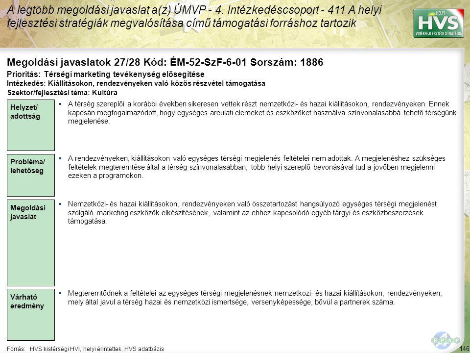 146 Forrás:HVS kistérségi HVI, helyi érintettek, HVS adatbázis Megoldási javaslatok 27/28 Kód: ÉM-52-SzF-6-01 Sorszám: 1886 A legtöbb megoldási javasl