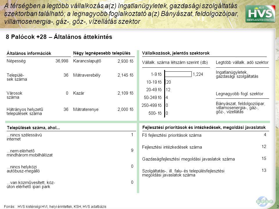 124 Forrás:HVS kistérségi HVI, helyi érintettek, HVS adatbázis Megoldási javaslatok 16/28 Kód: ÉM-52-GF-A-08 Sorszám: 411 A legtöbb megoldási javaslat a(z) ÚMVP - 4.