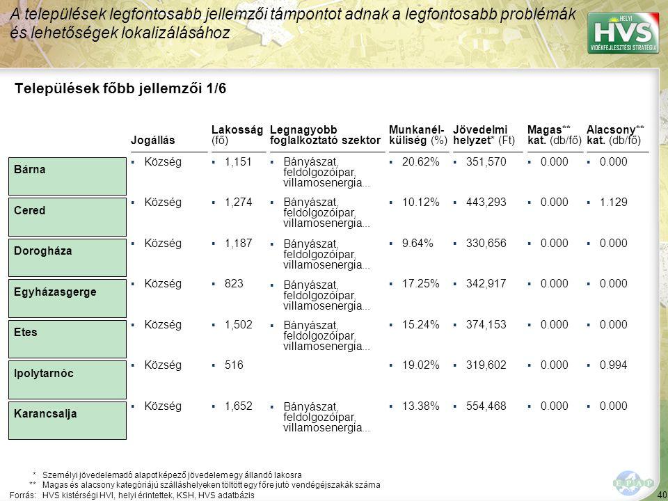 40 Legnagyobb foglalkoztató szektor ▪Bányászat, feldolgozóipar, villamosenergia... Települések főbb jellemzői 1/6 Jogállás *Személyi jövedelemadó alap