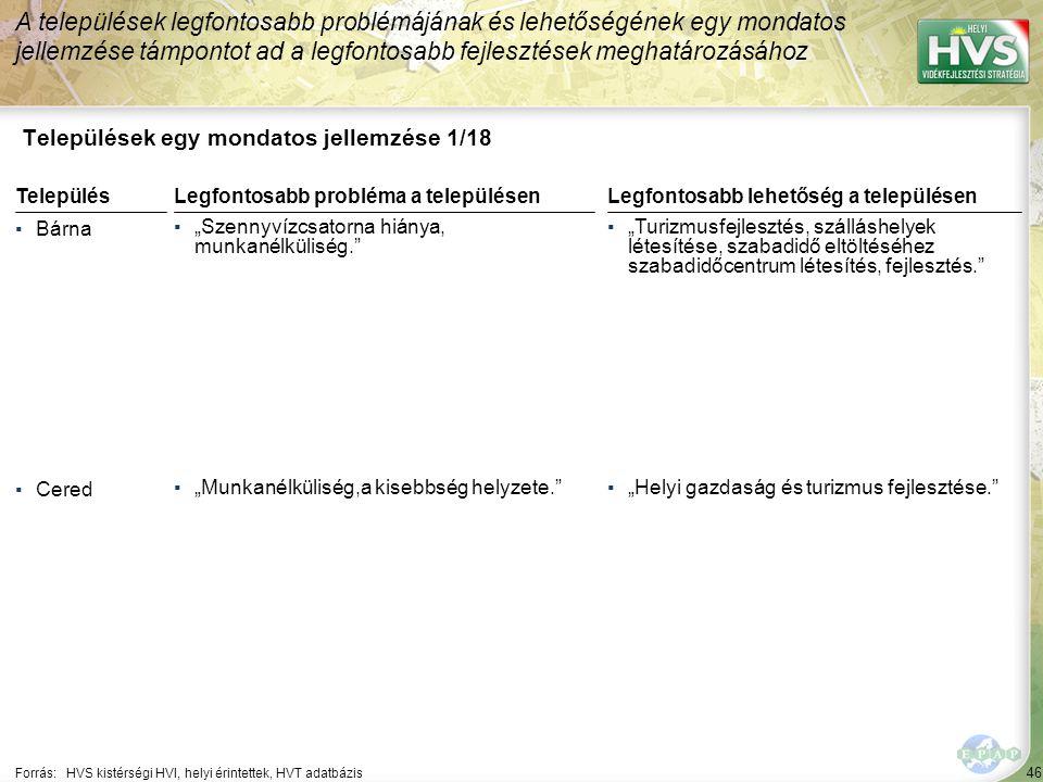 46 Települések egy mondatos jellemzése 1/18 A települések legfontosabb problémájának és lehetőségének egy mondatos jellemzése támpontot ad a legfontos