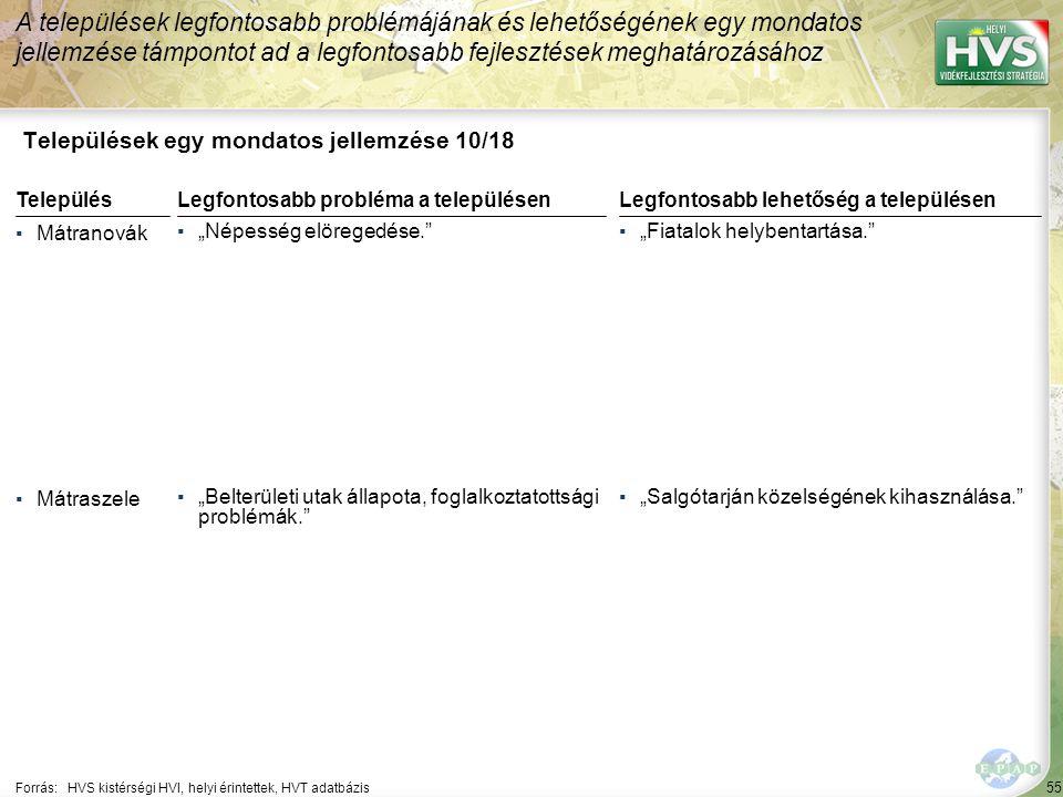 55 Települések egy mondatos jellemzése 10/18 A települések legfontosabb problémájának és lehetőségének egy mondatos jellemzése támpontot ad a legfonto