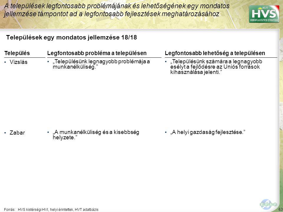 63 Települések egy mondatos jellemzése 18/18 A települések legfontosabb problémájának és lehetőségének egy mondatos jellemzése támpontot ad a legfonto