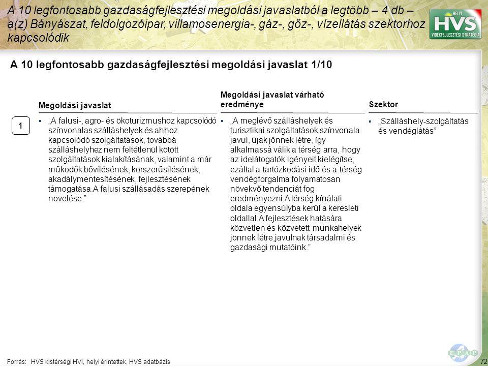 72 A 10 legfontosabb gazdaságfejlesztési megoldási javaslat 1/10 A 10 legfontosabb gazdaságfejlesztési megoldási javaslatból a legtöbb – 4 db – a(z) B