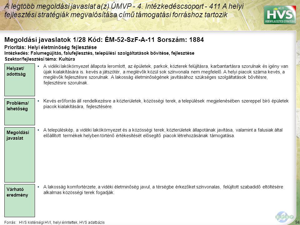 94 Forrás:HVS kistérségi HVI, helyi érintettek, HVS adatbázis Megoldási javaslatok 1/28 Kód: ÉM-52-SzF-A-11 Sorszám: 1884 A legtöbb megoldási javaslat