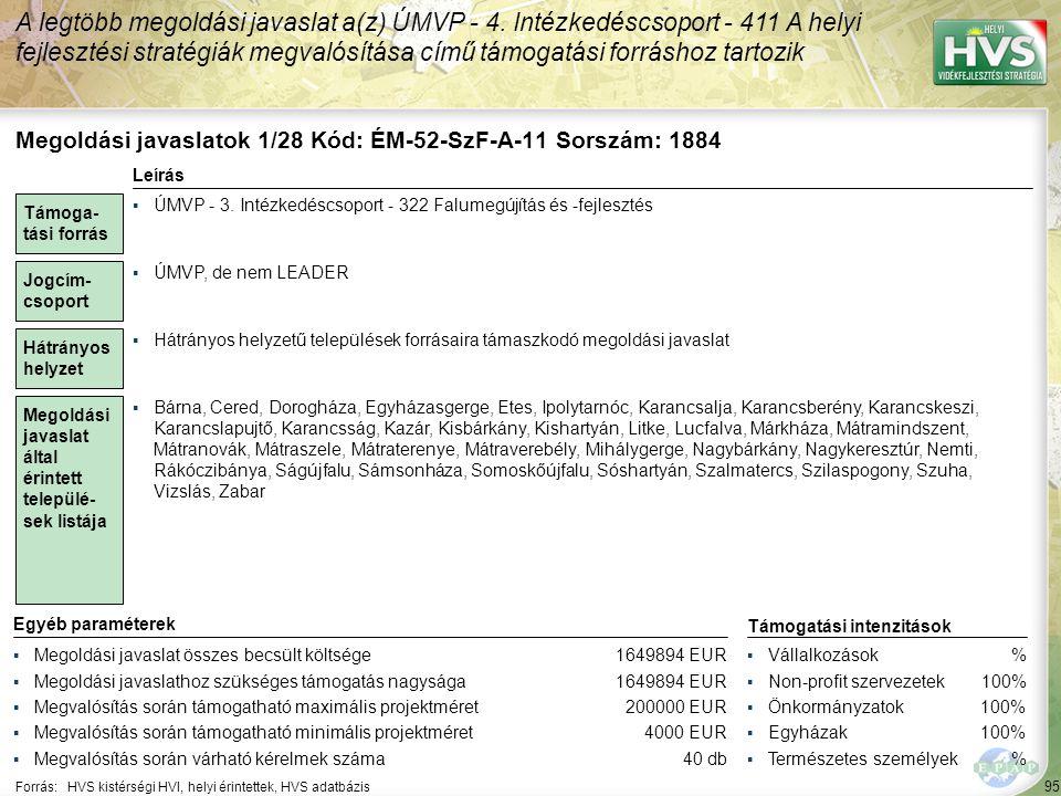 95 Forrás:HVS kistérségi HVI, helyi érintettek, HVS adatbázis A legtöbb megoldási javaslat a(z) ÚMVP - 4. Intézkedéscsoport - 411 A helyi fejlesztési