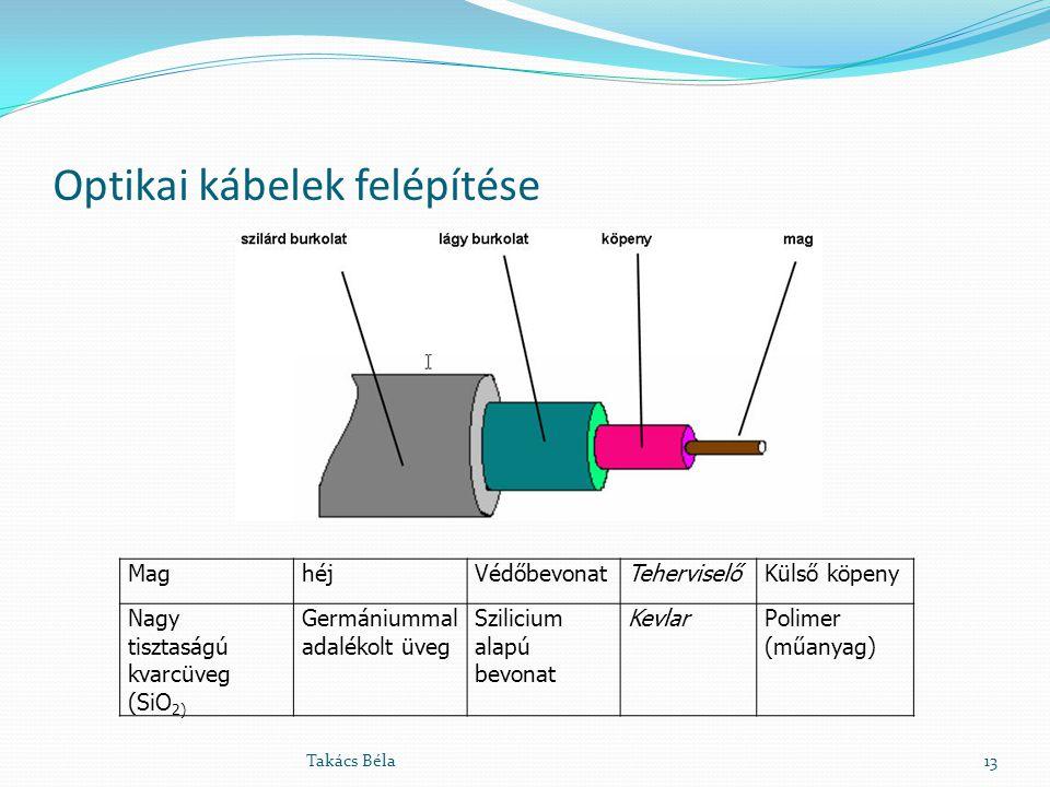 Optikai kábelek felépítése Takács Béla13 MaghéjVédőbevonatTeherviselőKülső köpeny Nagy tisztaságú kvarcüveg (SiO 2) Germániummal adalékolt üveg Szilic