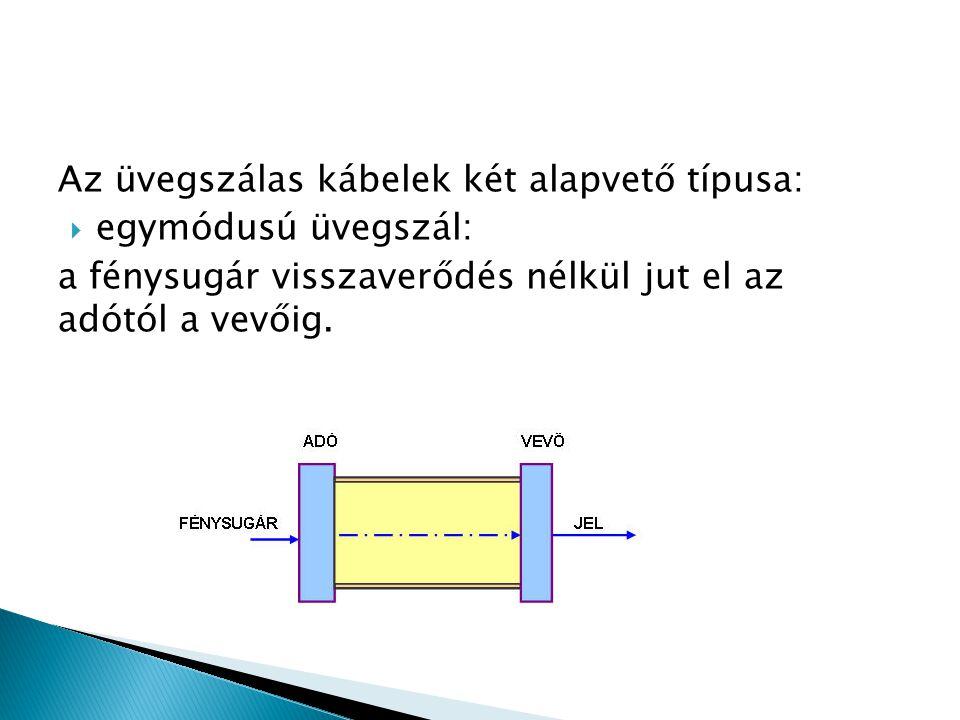 Az üvegszálas kábelek két alapvető típusa:  egymódusú üvegszál: a fénysugár visszaverődés nélkül jut el az adótól a vevőig.