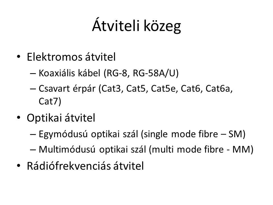 Átviteli közeg Elektromos átvitel – Koaxiális kábel (RG-8, RG-58A/U) – Csavart érpár (Cat3, Cat5, Cat5e, Cat6, Cat6a, Cat7) Optikai átvitel – Egymódus