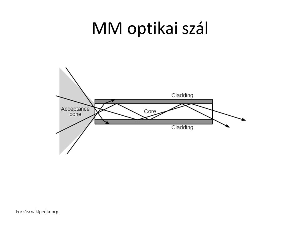 MM optikai szál Forrás: wikipedia.org