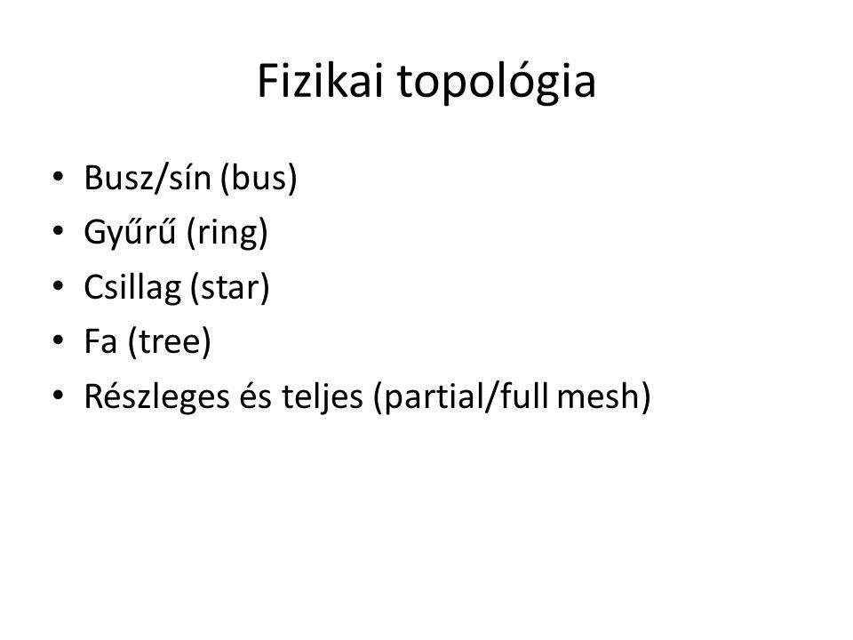 Fizikai topológia Busz/sín (bus) Gyűrű (ring) Csillag (star) Fa (tree) Részleges és teljes (partial/full mesh)
