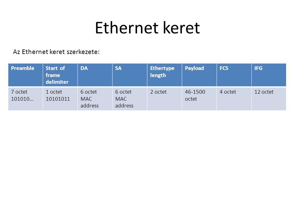 Ethernet keret Az Ethernet keret szerkezete: PreambleStart of frame delimiter DASAEthertype length PayloadFCSIFG 7 octet 101010… 1 octet 10101011 6 oc