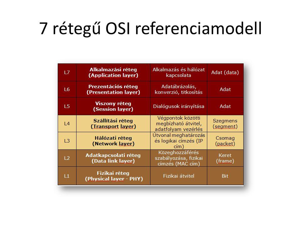 7 rétegű OSI referenciamodell