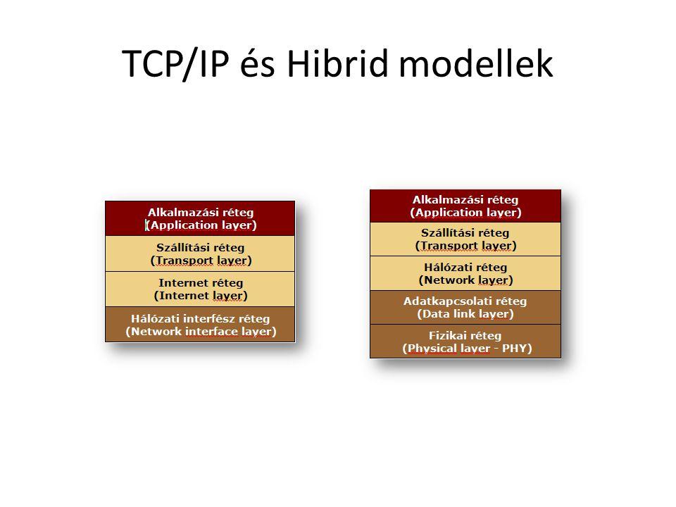 TCP/IP és Hibrid modellek