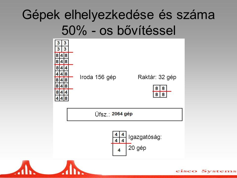 Gépek elhelyezkedése és száma 50% - os bővítéssel Iroda 156 gépRaktár: 32 gép Üfsz.: Igazgatóság: 20 gép